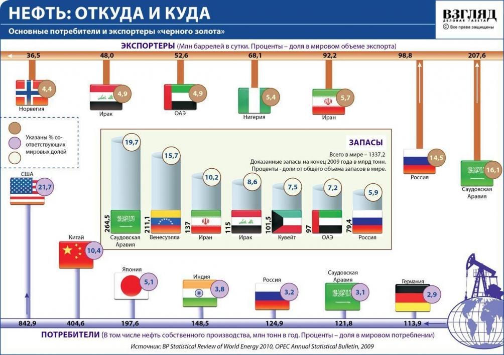 Опек: поставки нефти